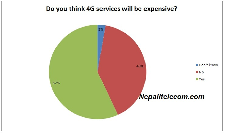 4G survey result Is 4G expensive