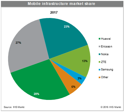 Mobile Infrastructure Market Share