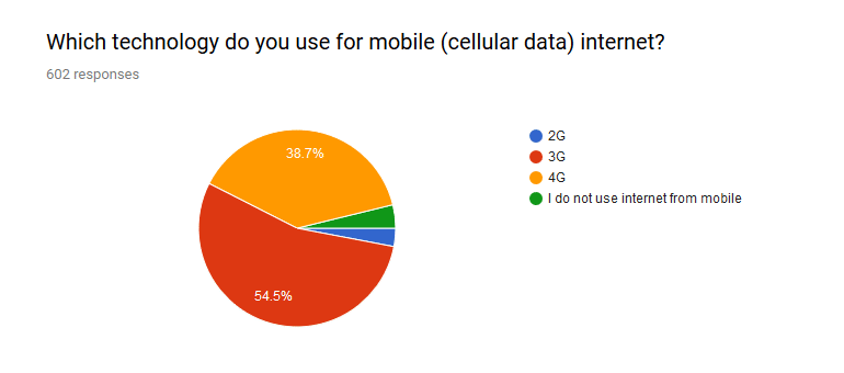 Half of the population consume less than 1 GB mobile data per month in Nepal