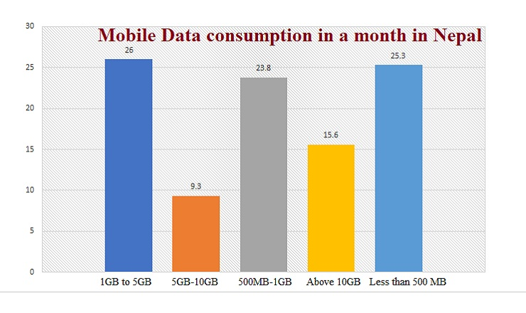 Half of the population consume less than 1 GB mobile data