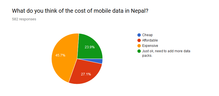 45 percent people feel mobile data is expensive in Nepal.