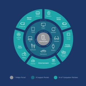 Huawei mobile service ecosystem