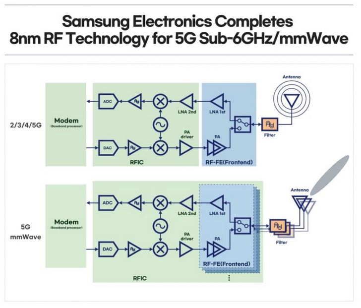 Samsung 8nm Chipset for Sub 6GHz and Mmwave