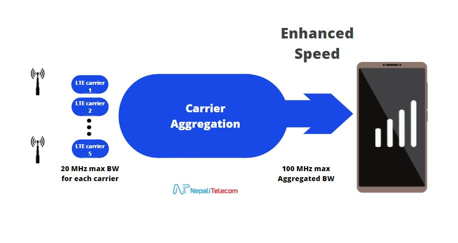 Carrier Aggregation CA