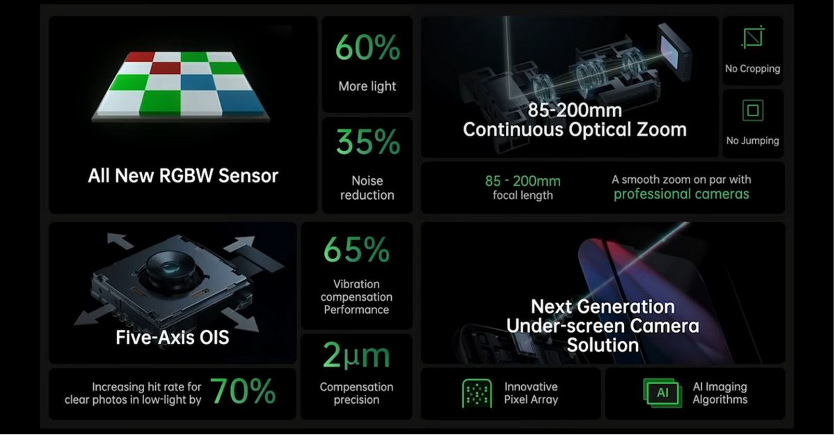 Oppo continous zoom innovation